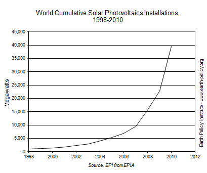 Graph on World Cumulative Solar Photovoltaics Installations, 1998-2010