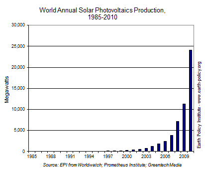 Graph on World Annual Solar Photovoltaics Production, 1985-2010