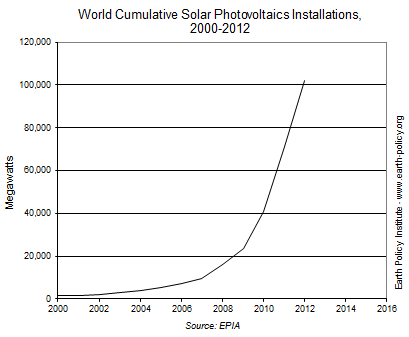 World Cumulative Solar Photovoltaics Installations,  2000-2012