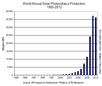 World Annual Solar Photovoltaics Production, 1985-2012