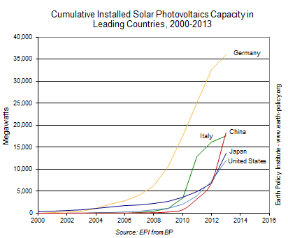 EcoEconomy Indicators Solar Power China Leads World To Solar - Most powerful countries of the world 2014