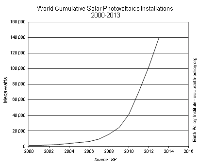 World Cumulative Solar Photovoltaics Installations, 2000-2013