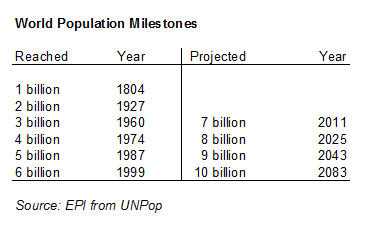 Table on World Population Milestones