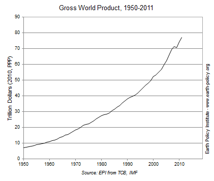 Graph on Gross World Product, 1950-2011