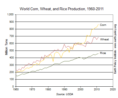 World Corn, Wheat, and Rice Production, 1960-2011