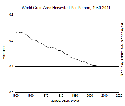 Graph on World Grain Area Harvested Per Person, 1950-2011