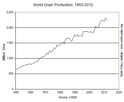 World Grain Production, 1950-2012