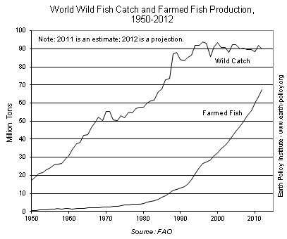 World Wild Fish Catch and Farmed Fish Production, 1950-2012
