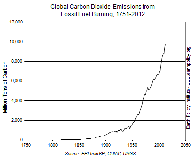 Graph on Global Carbon Dioxide Emissions from Fossil Fuel Burning, 1751-2012