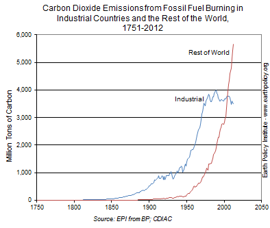 Graph on Carbon Dioxide Emissions from Fossil Fuel Burning in Industrial Countries and the Rest of the World 1751-2012
