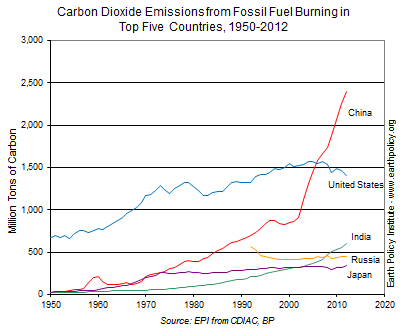 Graph on Carbon Dioxide Emissions from Fossil Fuel Burning in Top Five Countries, 1950-2012