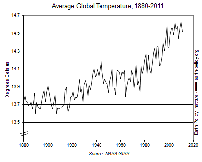 Average Global Temperature, 1880-2011