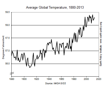 Average Global Temperature, 1880-2013
