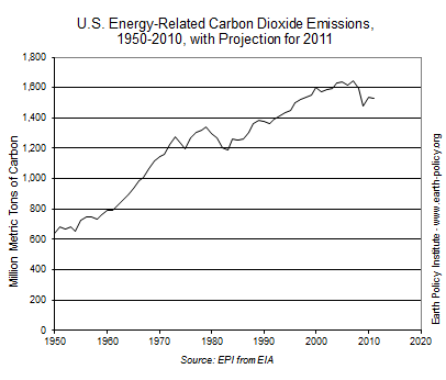 Graph on U.S. Energy-Related Carbon Dioxide Emissions, 1950-2010, with Projection for 2011