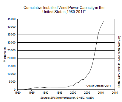 Cumulative Installed Wind Power Capacity in the United States, 1980-2011