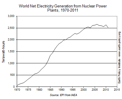 World Net Electricity Generation from Nuclear Power Plants, 1970-2011
