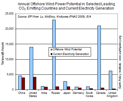 Annual Offshore Wind Power Potential in Selected Leading CO2 Emitting Countries and Current Electricity Generation