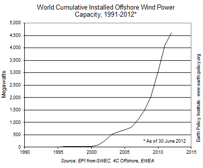 World Cumulative Installed Offshore Wind Power Capacity and Annual Addition, 1991-2012