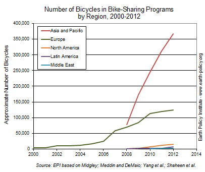 Graph on Number of Bicycles in Bike-Sharing Programs by Region, 2000-2012