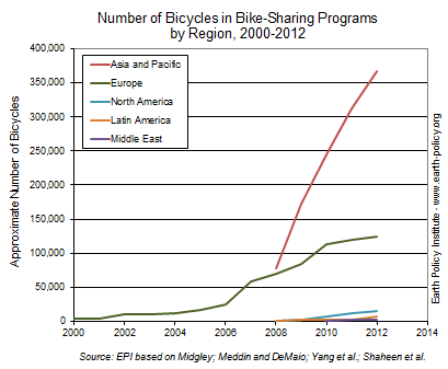 Number of Bicycles in Bike-Sharing Programs by Region, 2000-2012