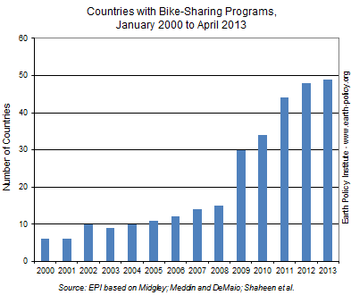 Number of Countries with Bike-Sharing Programs, January 2000 to April 2013