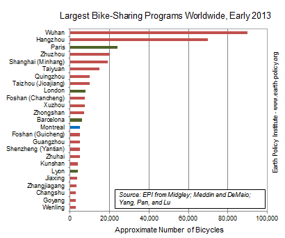 Largest Bike-Sharing Programs Worldwide, Early 2013