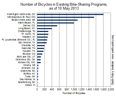 Number of Bicycles in Existing Bike-Sharing Programs, as of 10 May 2013