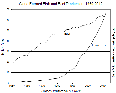 Graph on World Farmed Fish and Beef Production, 1950-2012