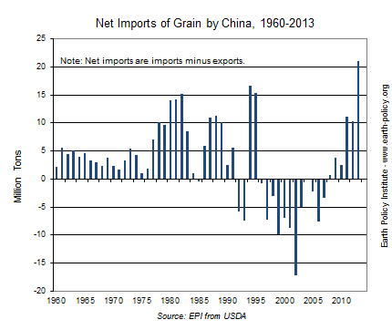 Net Imports of Grain by China, 1960-2013