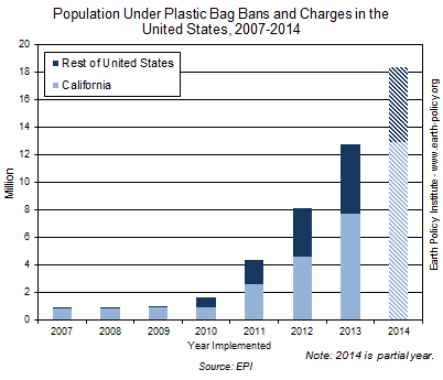 Graph on Population Under Plastic Bag Bans and Charges in the United States, 2007-2014
