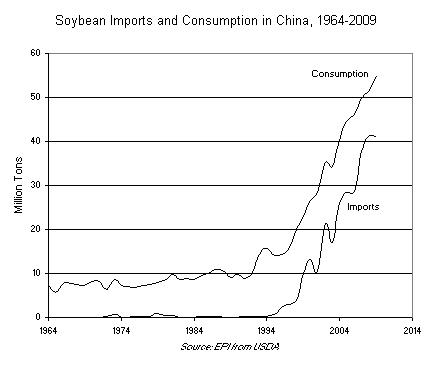 Soybean Imports and Consumption in China, 1964-2009