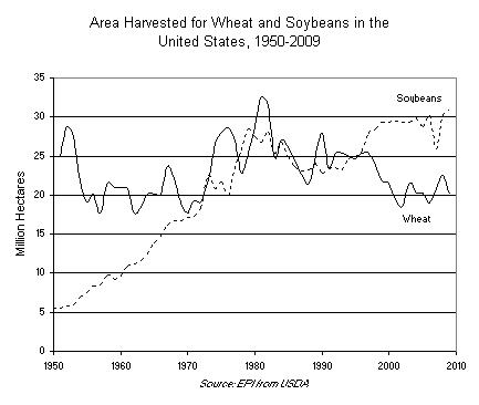 Area Harvested for Wheat and Soybeans in the United States, 1950-2009