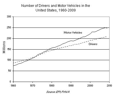 Number of Drivers and Motor Vehicles in the United States, 1960-2009