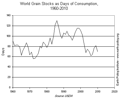 Graph on World Grain Stocks as Days of Consumption, 1960-2010