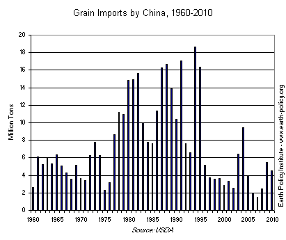 Grain Imports by China, 1960-2010