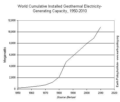 Graph on World Cumulative Installed Geothermal Electricity-Generating Capacity, 1950-2010