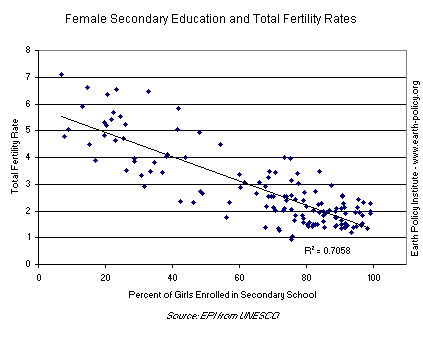 Graph on Female Secondary Education and Total Fertility Rates