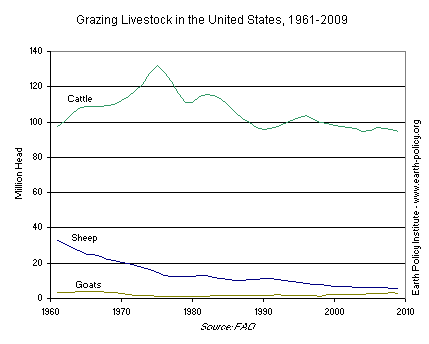 Graph on Grazing Livestock in the United States, 1961-2009