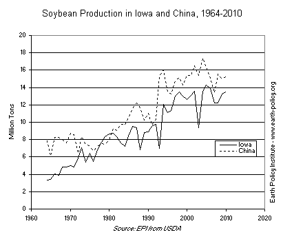 Graph on Soybean Production in Iowa and China, 1964-2010