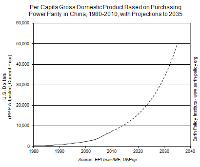Graph on Per Capita Gross Domestic Product Based on Purchasing Power Parity in China, 1980-2010, with Projections to 2035
