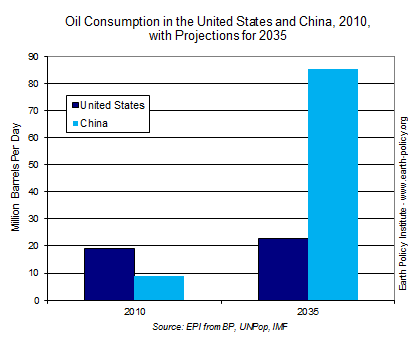 Graph on Oil Consumption in the United States and China, 2010, with Projections for 2035