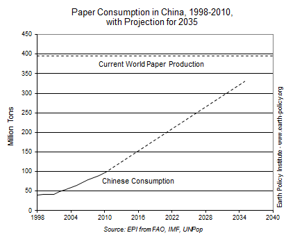 Graph on Paper Consumption in China, 1998-2010, with Projection for 2035