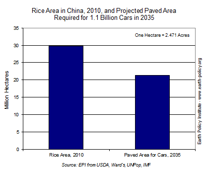 Graph on Rice Area in China, 2010, and Projected Paved Area Required for 1.1 Billion Cars in 2035