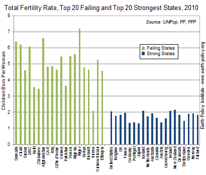 Total Fertility Rate, Top 20 Failing and Top 20 Strongest States, 2010