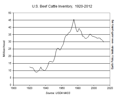 Graph on U.S. Beef Cattle Inventory, 1920-2012