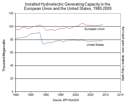 Graph on Installed Hydroelectric Generating Capacity in the European Union and the United States, 1980-2009