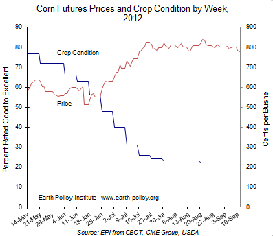 Graph on Corn Future Prices and Crop Conditions by Week, 2012