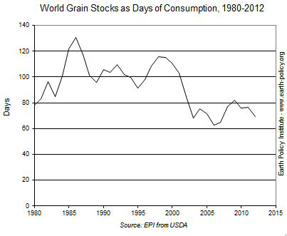 Graph on World Grain Stocks as Days of Consumption, 1980-2012
