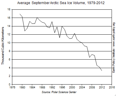 Graph on Average September Arctic Sea Ice Volume, 1979-2012