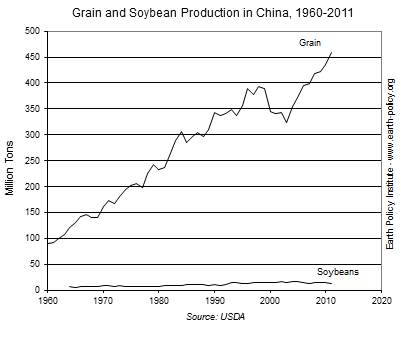 Graph on Grain and Soybean Production in China 1960-2011